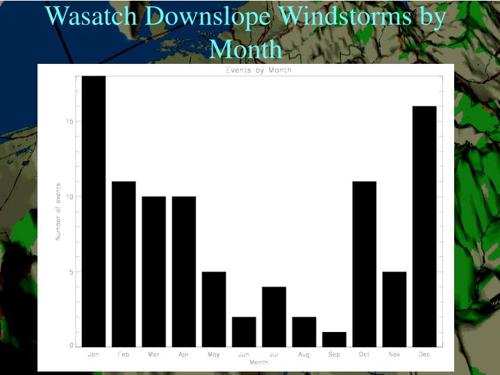 Wasatch Downslope Windstorms by Month