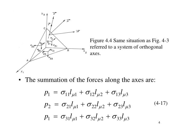 Figure 4.4 Same situation as Fig. 4-3 referred to a system of orthogonal axes.