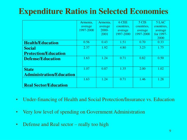 Expenditure Ratios in Selected Economies