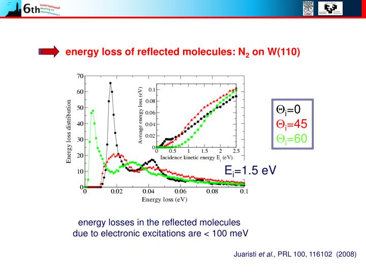 energy loss of reflected molecules: N