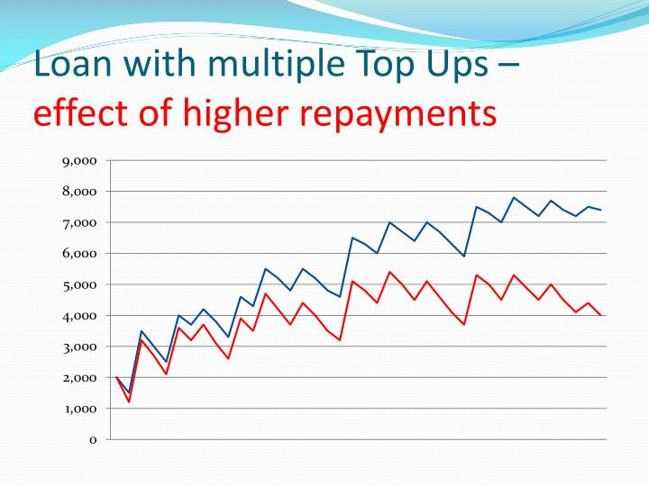 Loan with multiple Top Ups –