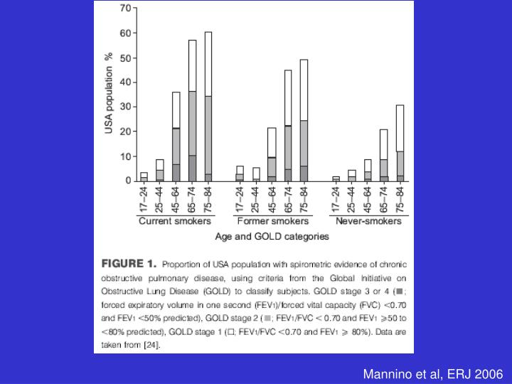 Mannino et al, ERJ 2006