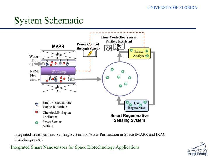Time-Controlled Sensor Particle Retrieval