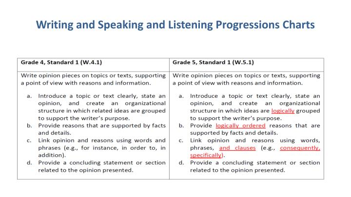 Writing and Speaking and Listening Progressions Charts