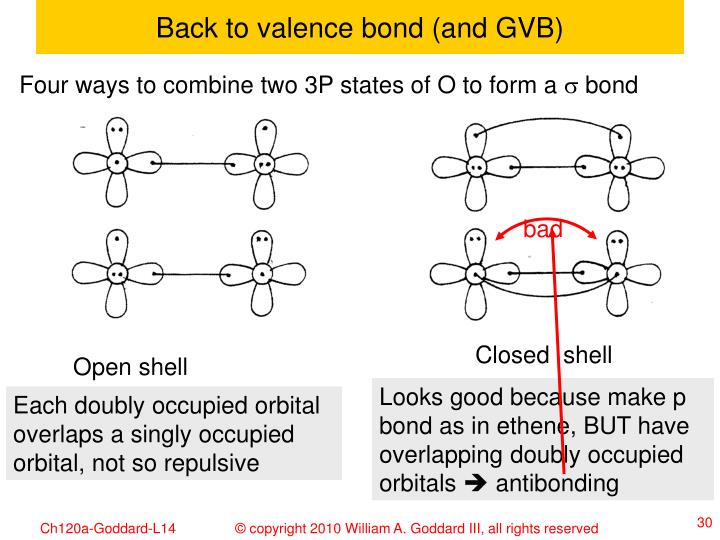 Back to valence bond (and GVB)