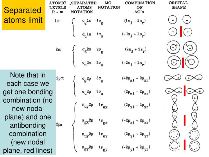 Separated atoms limit