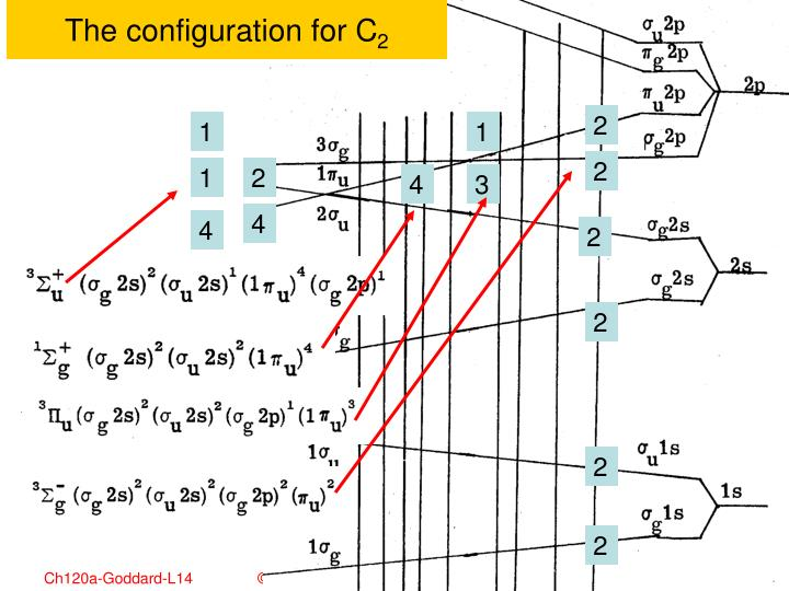 The configuration for C