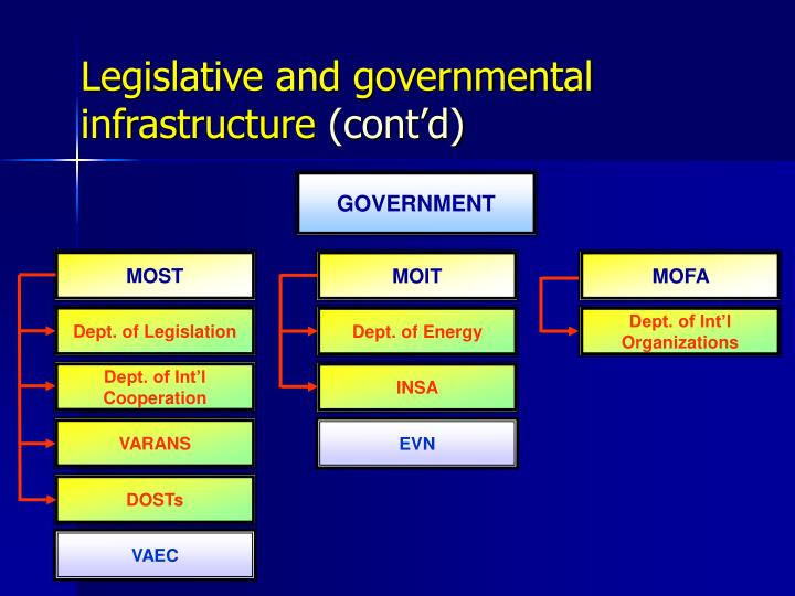 Legislative and governmental infrastructure