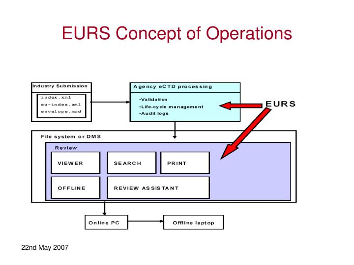 EURS Concept of Operations