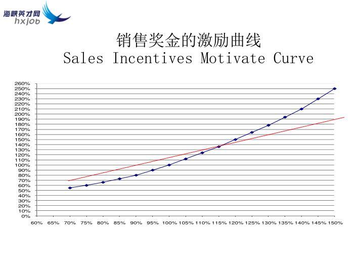 销售奖金的激励曲线