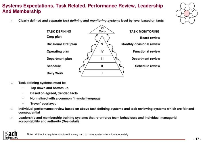 Systems Expectations, Task Related, Performance Review, Leadership
