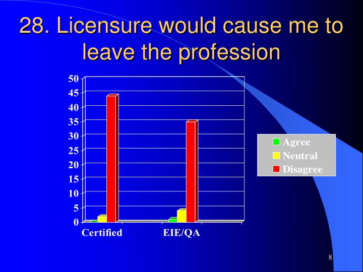 28. Licensure would cause me to leave the profession