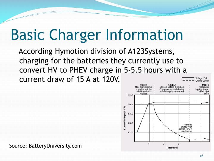 Basic Charger Information