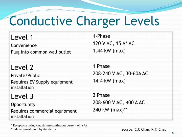 Conductive Charger Levels