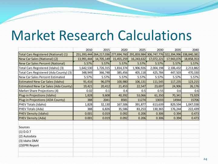 Market Research Calculations