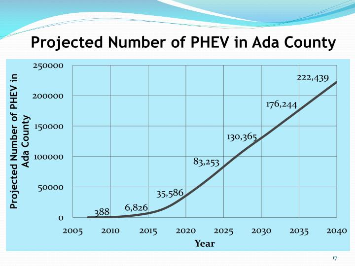 Projected Number of PHEV in Ada County