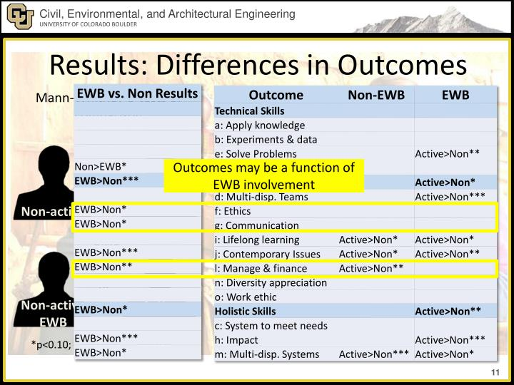 Results: Differences in Outcomes