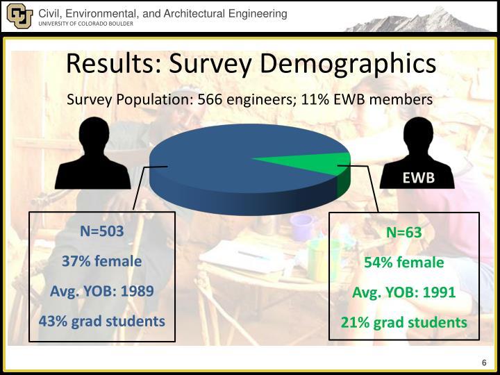 Results: Survey Demographics