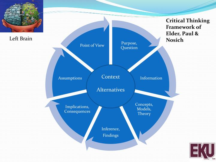 Critical Thinking Framework of Elder, Paul &