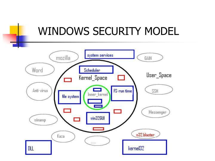 WINDOWS SECURITY MODEL