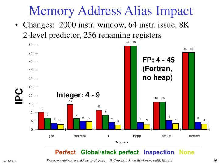 Memory Address Alias Impact