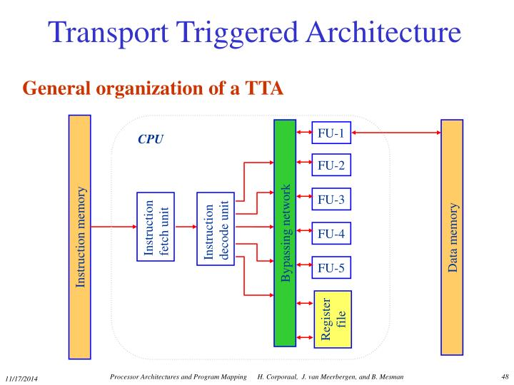 Transport Triggered Architecture