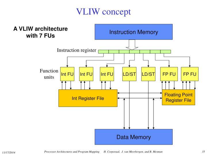 Instruction Memory