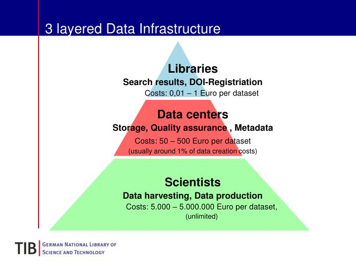 3 layered Data Infrastructure