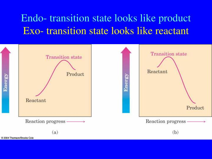 Endo- transition state looks like product
