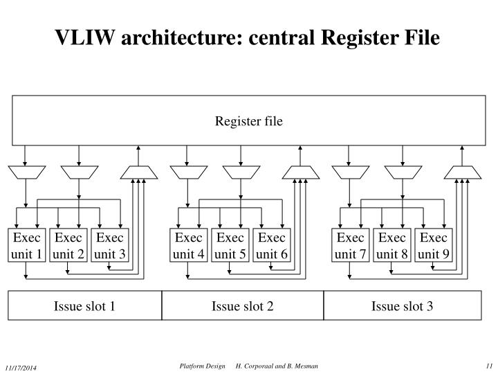 VLIW architecture: central Register File