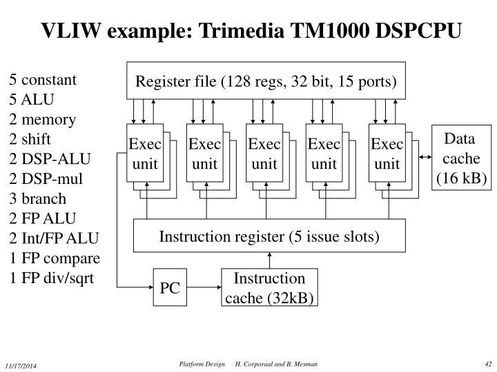 VLIW example: Trimedia TM1000 DSPCPU