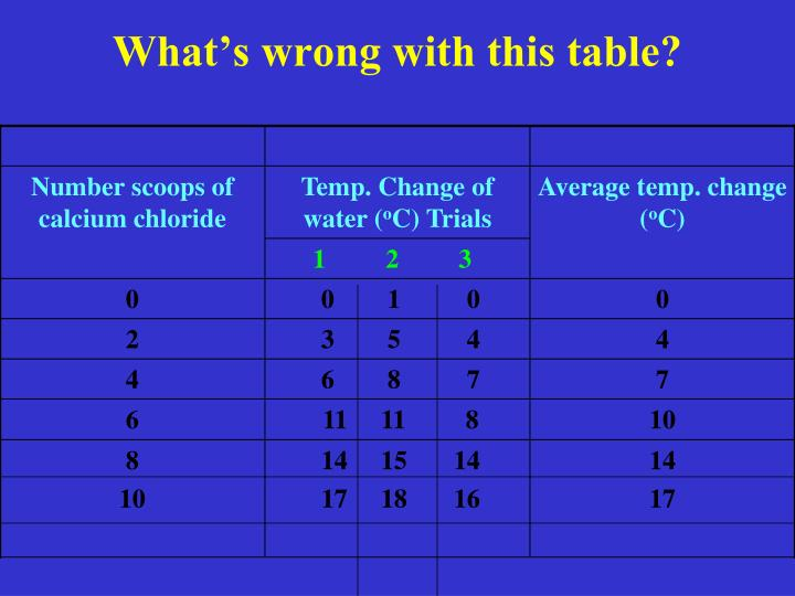 What's wrong with this table?