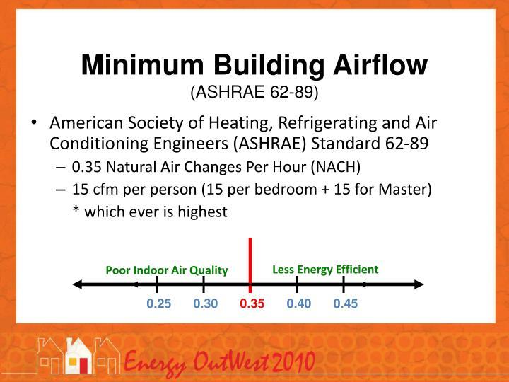 Less Energy Efficient