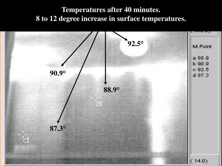 Temperatures after 40 minutes.
