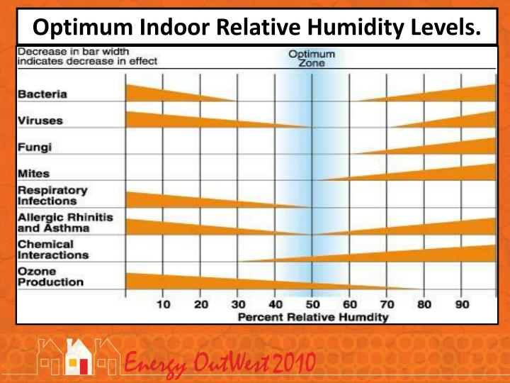 Optimum Indoor Relative Humidity Levels.