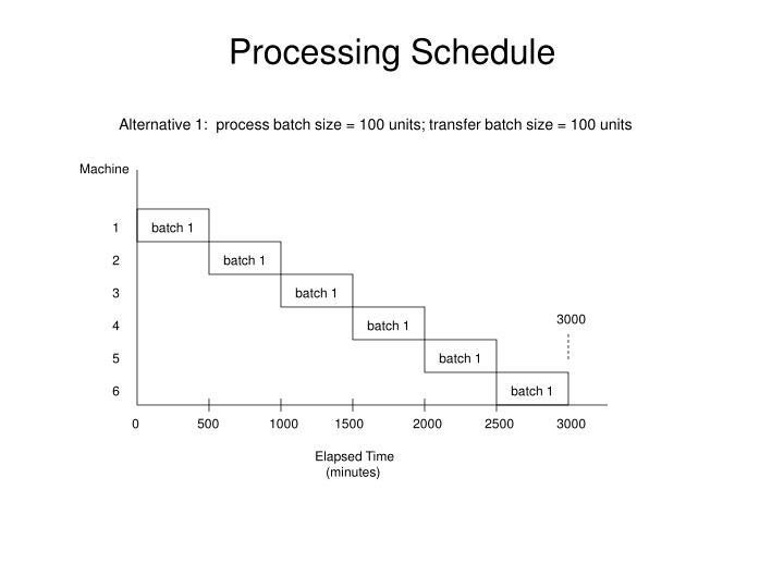 Alternative 1:  process batch size = 100 units; transfer batch size = 100 units