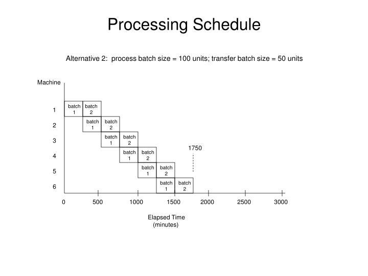 Alternative 2:  process batch size = 100 units; transfer batch size = 50 units