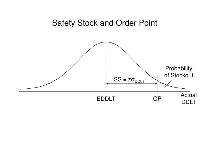 Safety Stock and Order Point