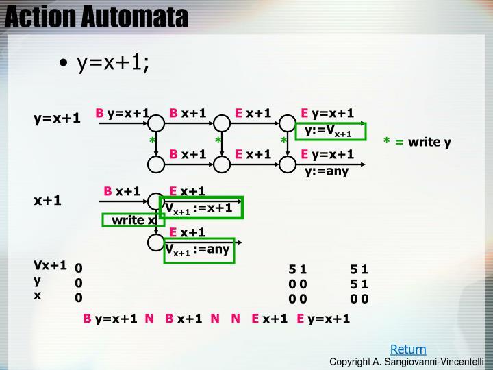 Action Automata