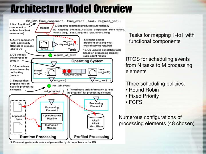 Architecture Model Overview