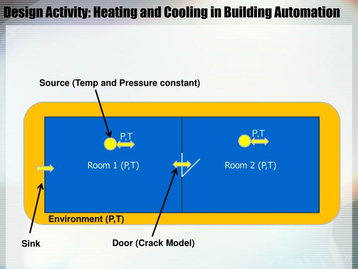 Design Activity: Heating and Cooling in Building Automation