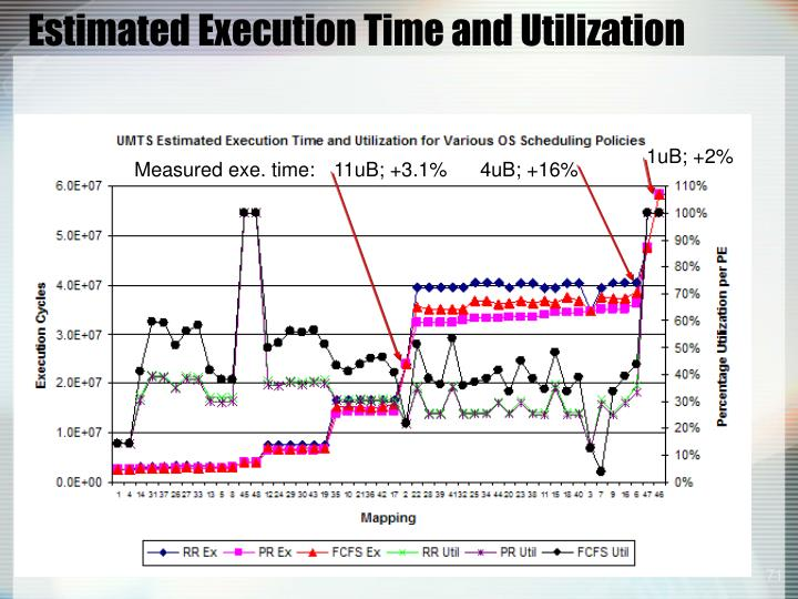 Estimated Execution Time and Utilization