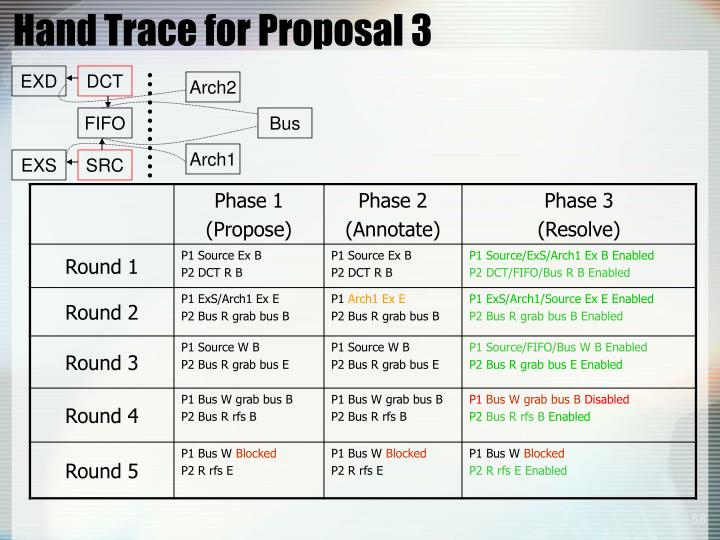 Hand Trace for Proposal 3