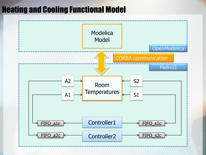 Heating and Cooling Functional Model
