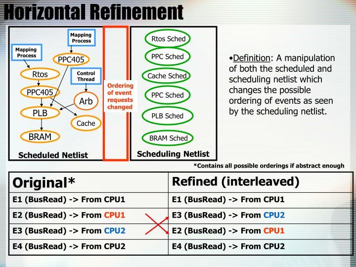Horizontal Refinement