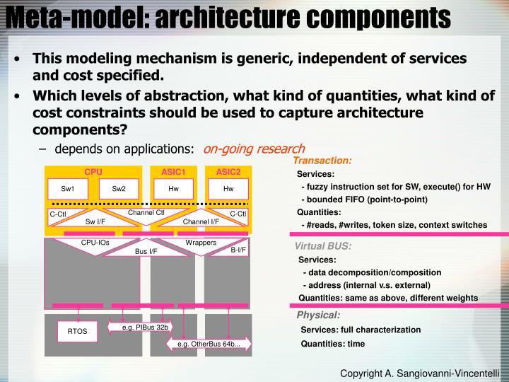 Meta-model: architecture components