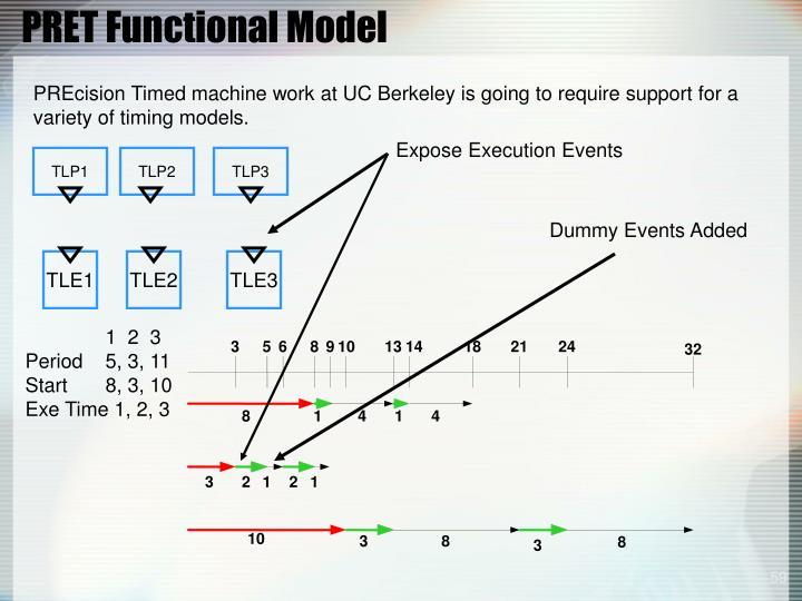 PRET Functional Model