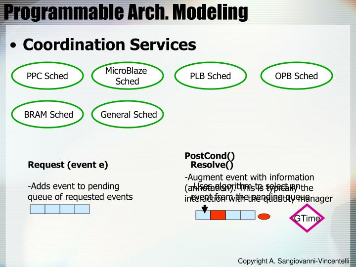 Programmable Arch. Modeling