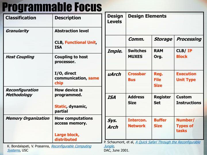 Programmable Focus