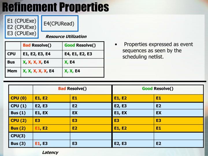 Refinement Properties